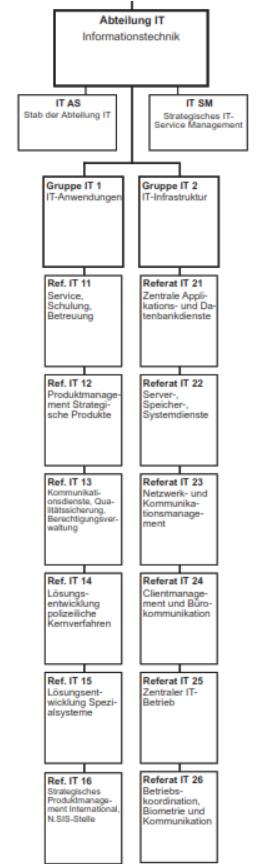 (C) https://www.bka.de/SharedDocs/Downloads/DE/DasBKA/Organisation_Aufbau/organigramm_neu.pdf